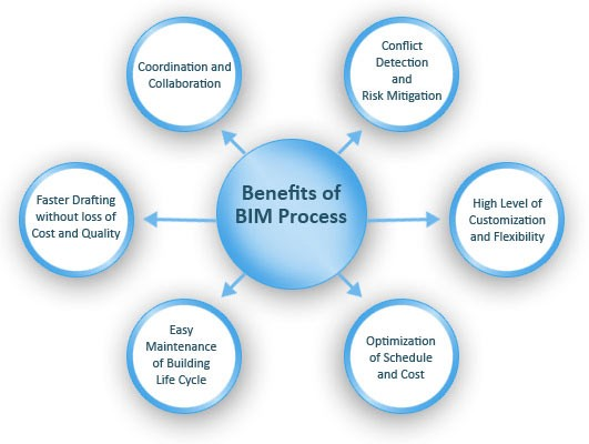 The Many Benefits of BIM Modeling